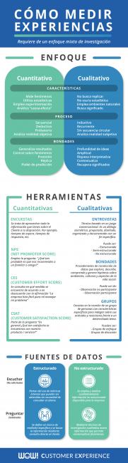 Infografía Como medir la Experiencia de Cliente