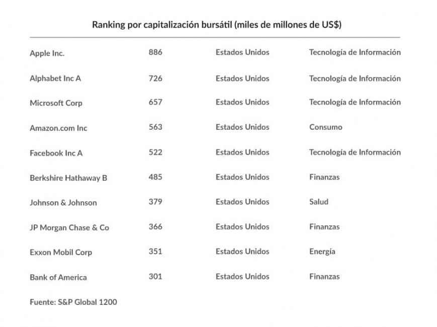 ranking capitalizacion bursatil