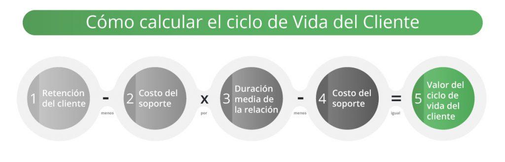Valor del Ciclo de Vida del Cliente