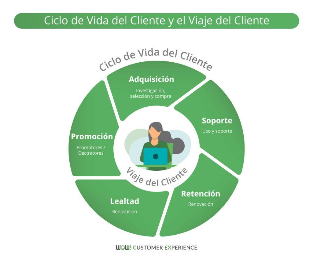 ciclo de vida y viaje del cliente