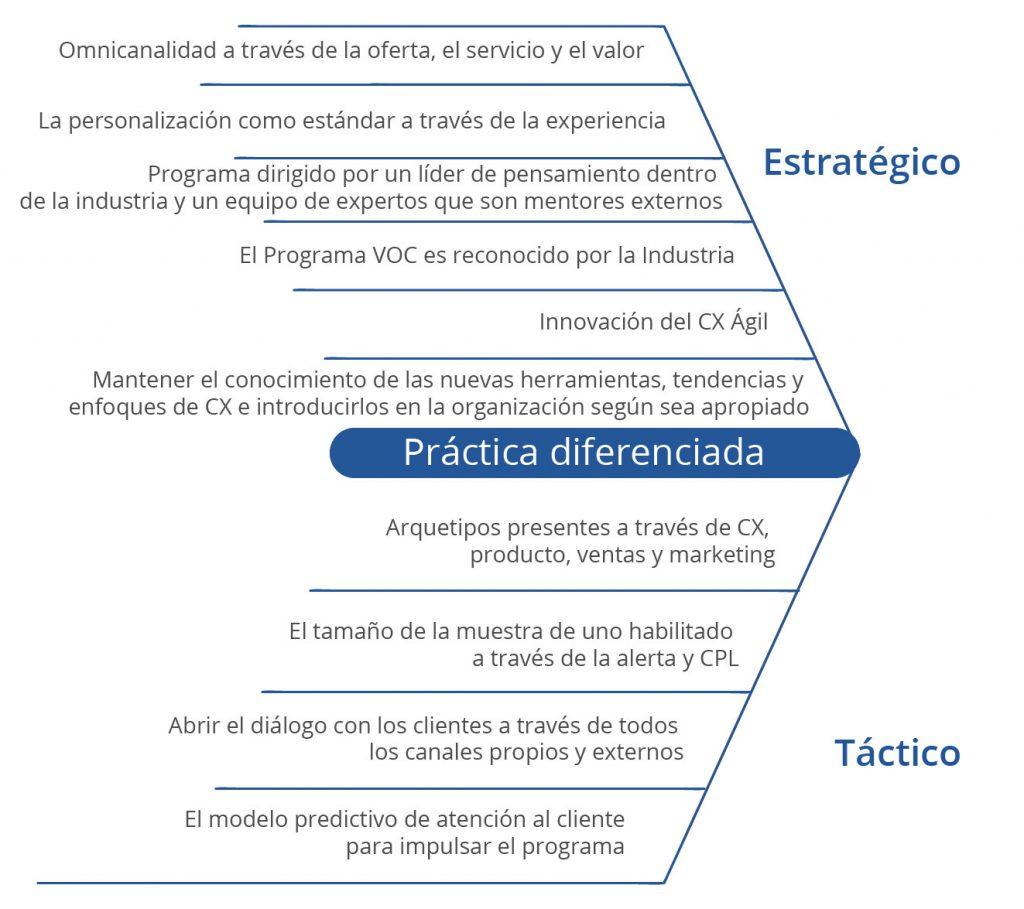 practica cx diferenciada