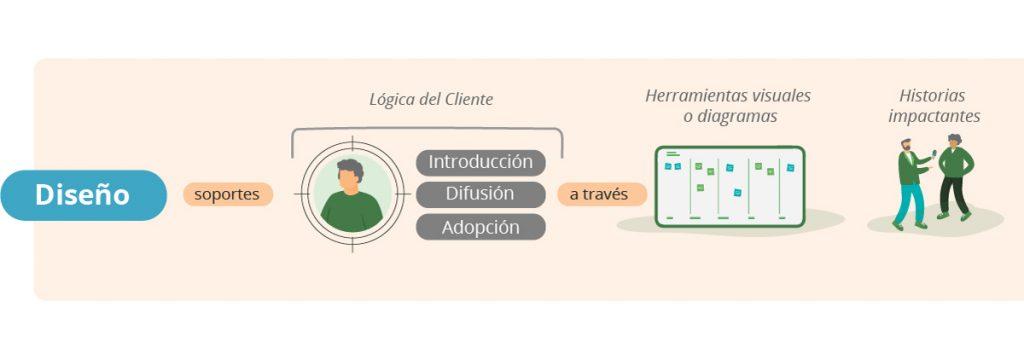difusion adopcion blog wow