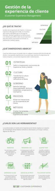Infografía de Gestión de la Experiencia de Cliente