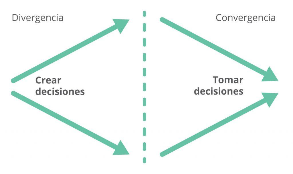 Grafico convergencia blog wow 1