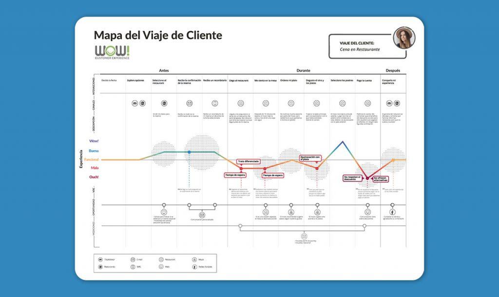 customer journey map como herramienta