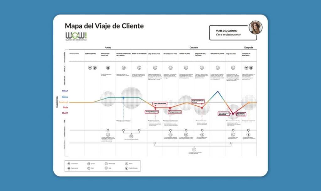 mapeo de experiencias - Mapa del Viaje de Cliente
