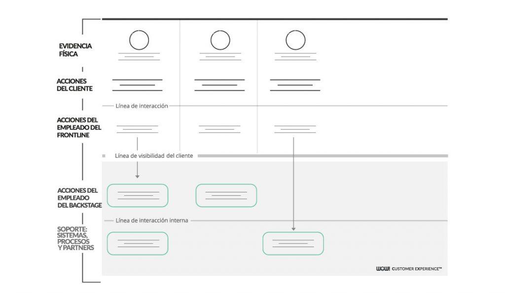 Service Blueprint anatomía blog wow