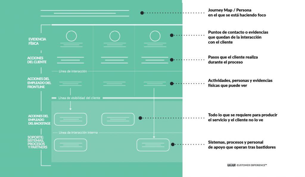 Service Blueprint procesos blog wow