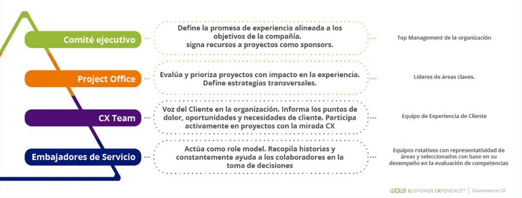 Clave Governance4 blog wow