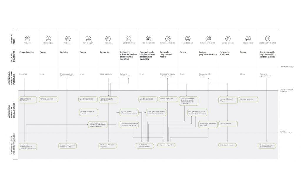 mapeo de experiencia - service blueprint