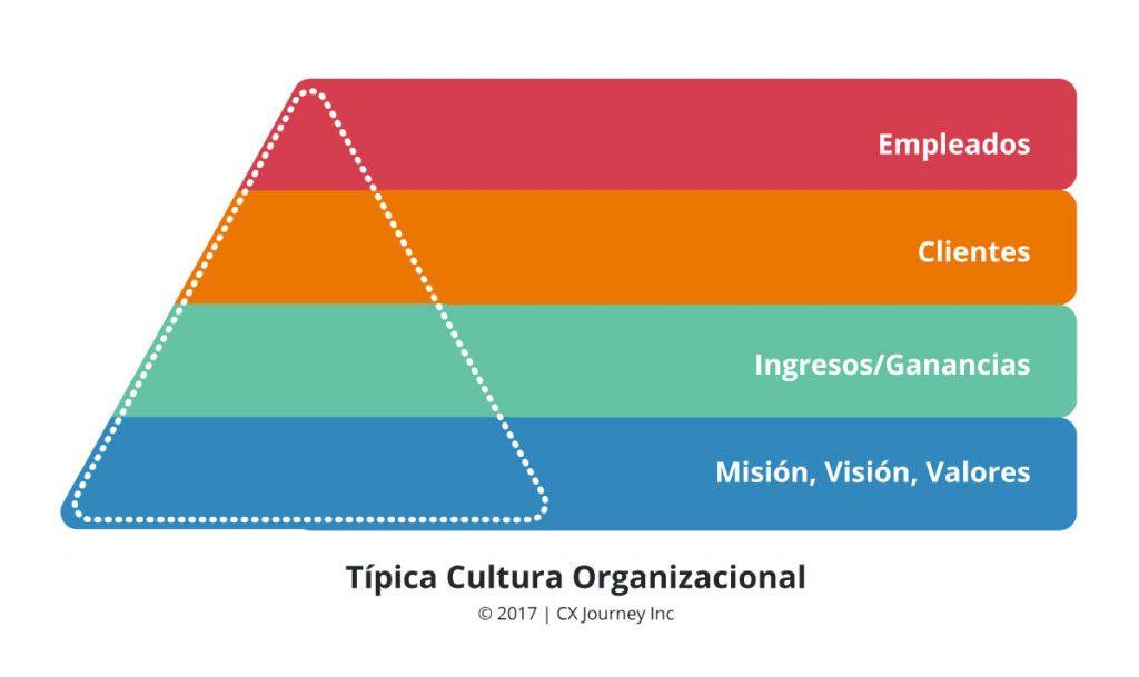 Transformando gráfico2 blog wow