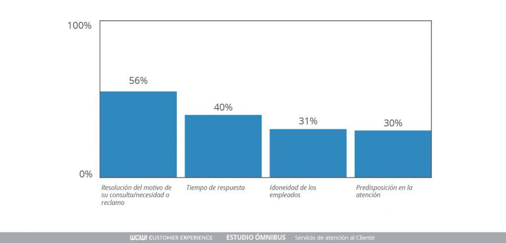 Atributos básicos en un servicio de atención al cliente - Customer Service