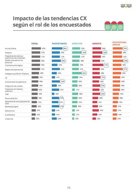 rol impacto tendencias