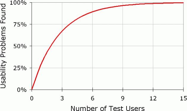 número mágico en el testeo de Experiencia de Cliente
