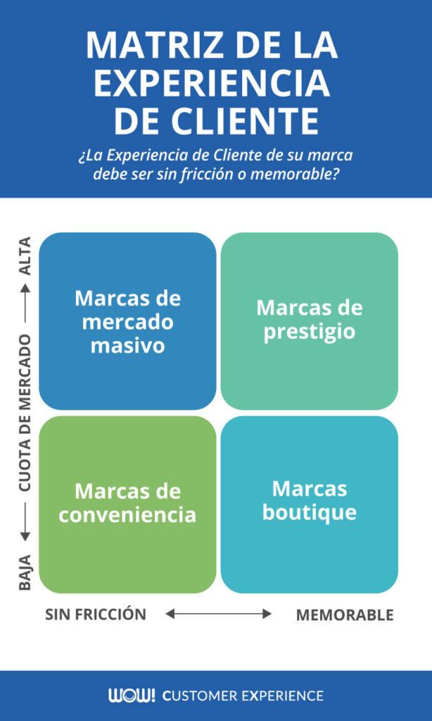 Experiencia de Cliente correcta