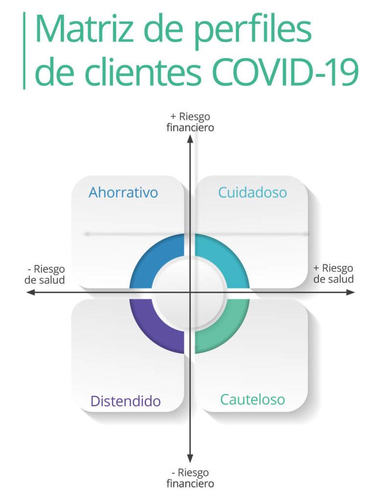Matriz de perfiles de clientes COVID-19